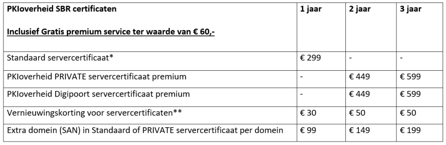 PKIoverheid SBR certificaten prijslijst